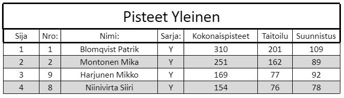 Yleisen sarjan tulokset